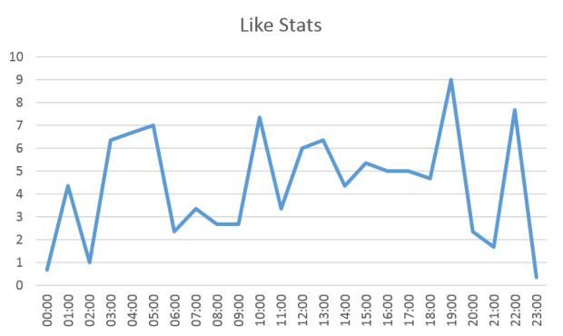 like stats